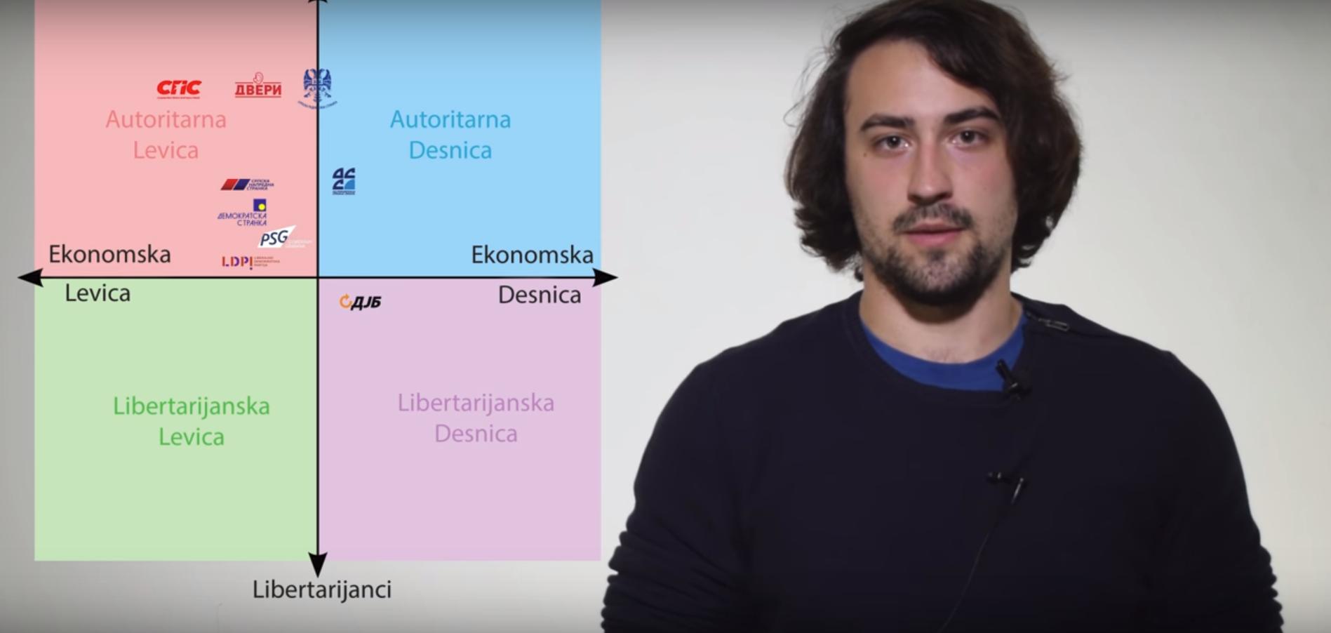 CAAS VLOG – Ko je levo, a ko desno u Srbiji?